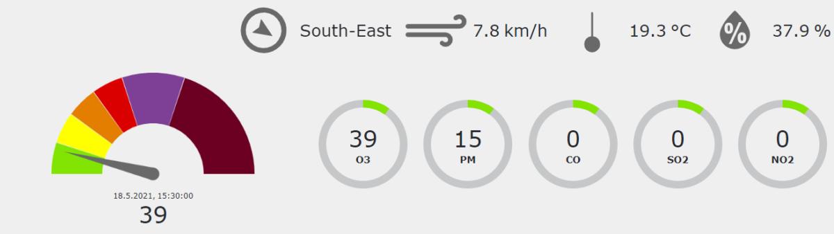 AQI = Air Quality Index